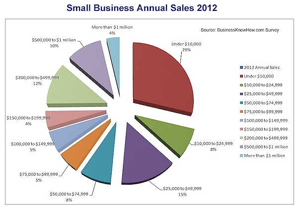 2012annualsales.png