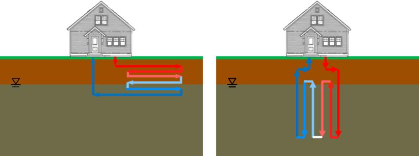 Geothermal Heat Loop